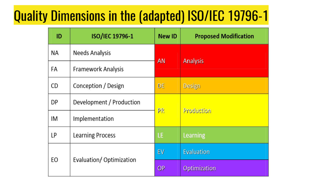 Quality Dimensions in the (adapted) ISO/IEC 197...