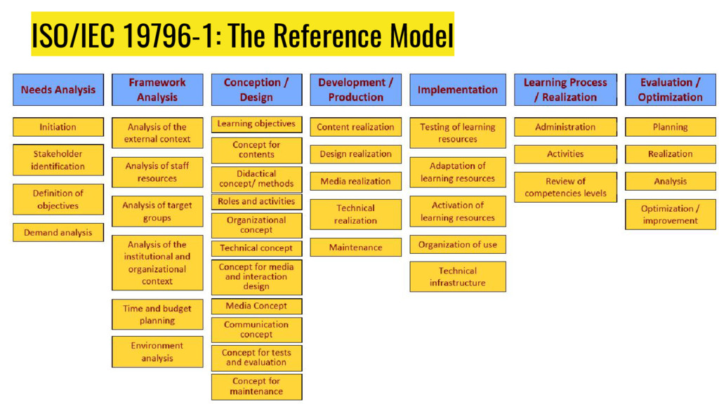 ISO/IEC 19796-1: The Reference Model