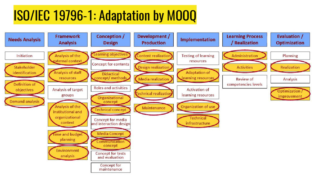 ISO/IEC 19796-1: Adaptation by MOOQ
