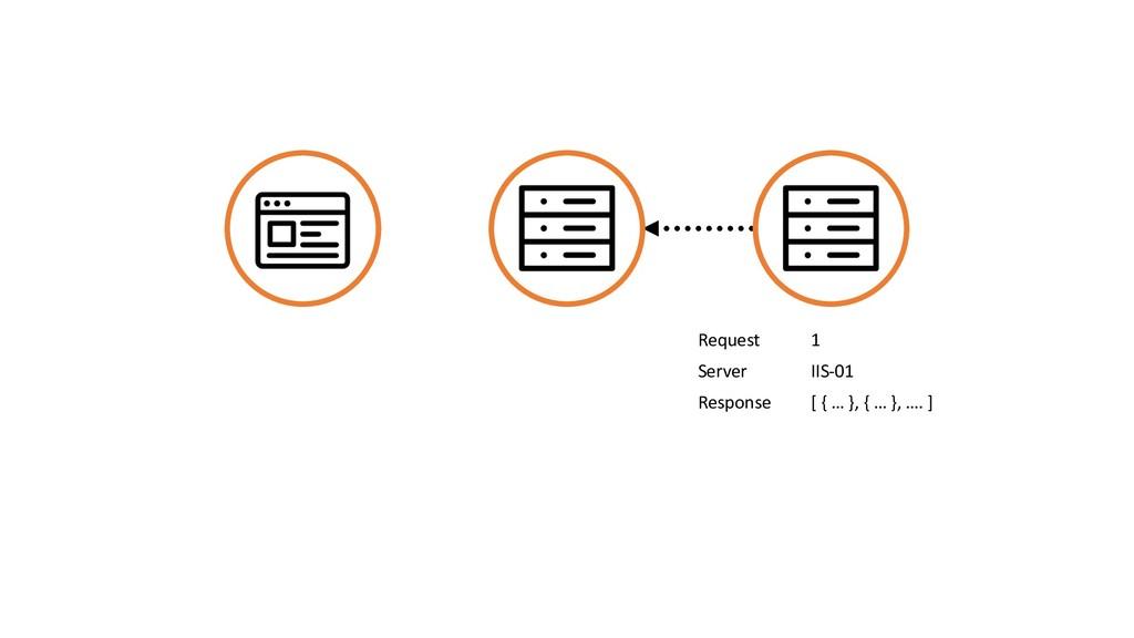 Request 1 Server IIS-01 Response [ { … }, { … }...