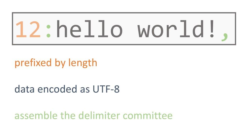 12:hello world!, prefixed by length data encode...