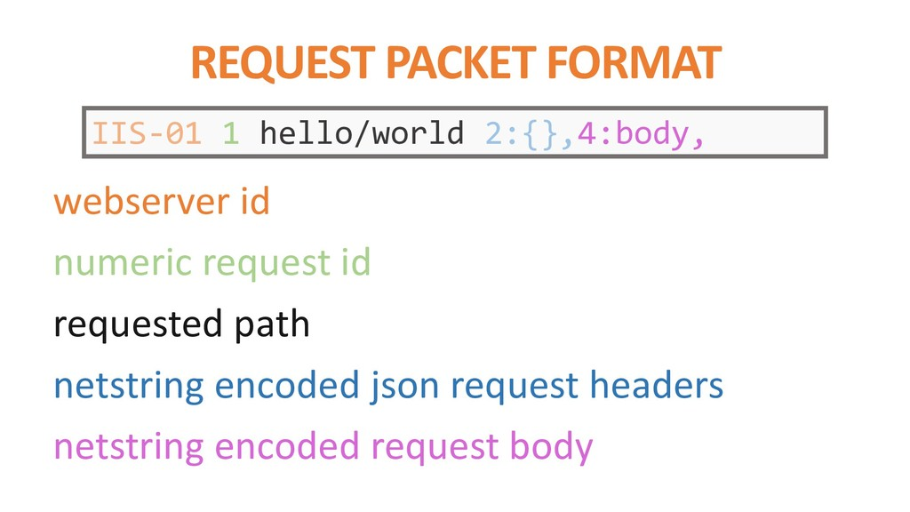 REQUEST PACKET FORMAT IIS-01 1 hello/world 2:{}...