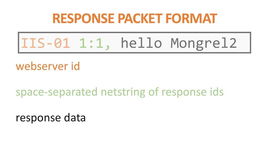 RESPONSE PACKET FORMAT IIS-01 1:1, hello Mongre...