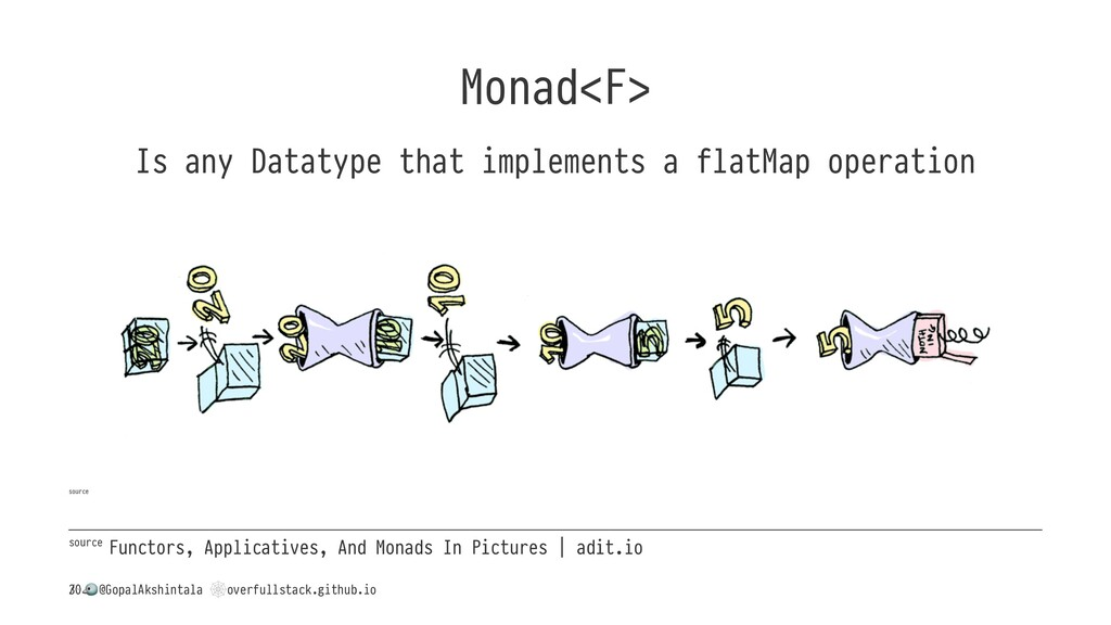 Monad<F> Is any Datatype that implements a flat...