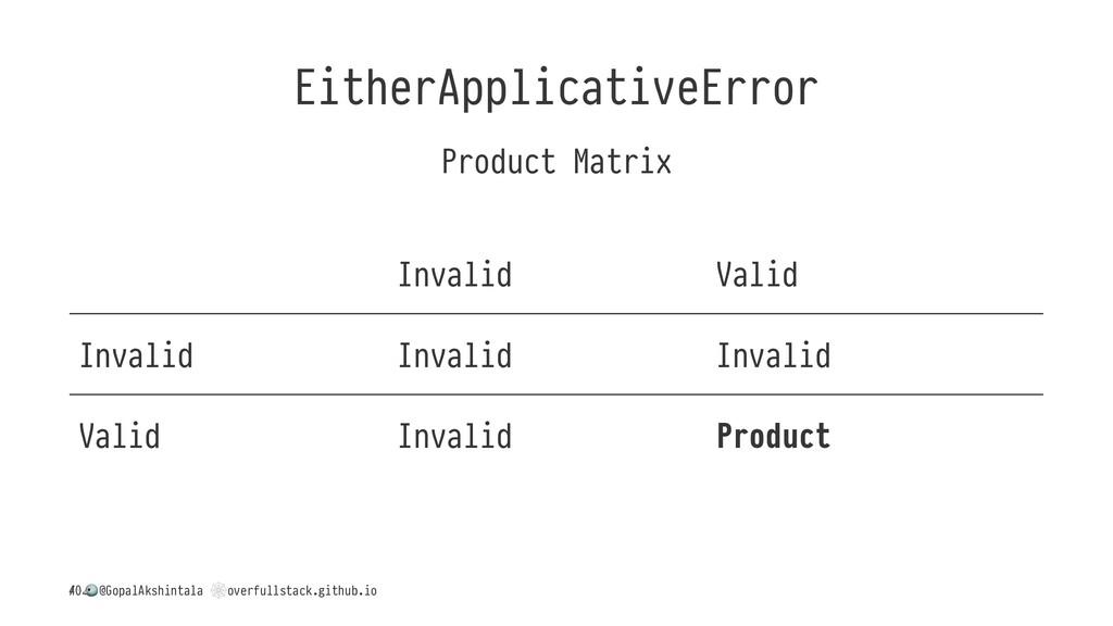 EitherApplicativeError Product Matrix Invalid V...
