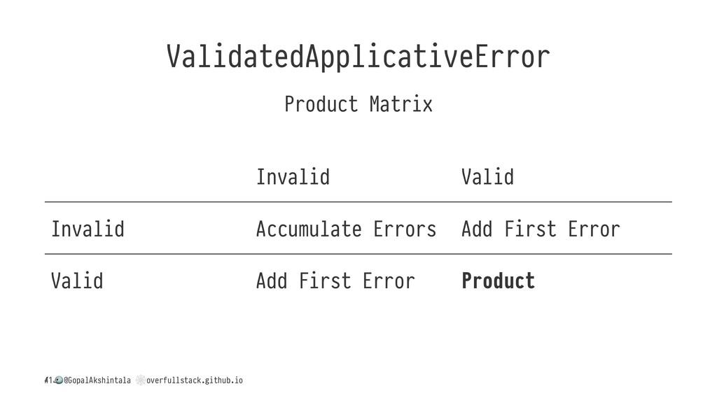 ValidatedApplicativeError Product Matrix Invali...