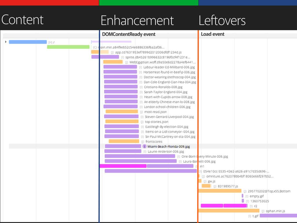 Content Enhancement Leftovers DOMContentReady e...