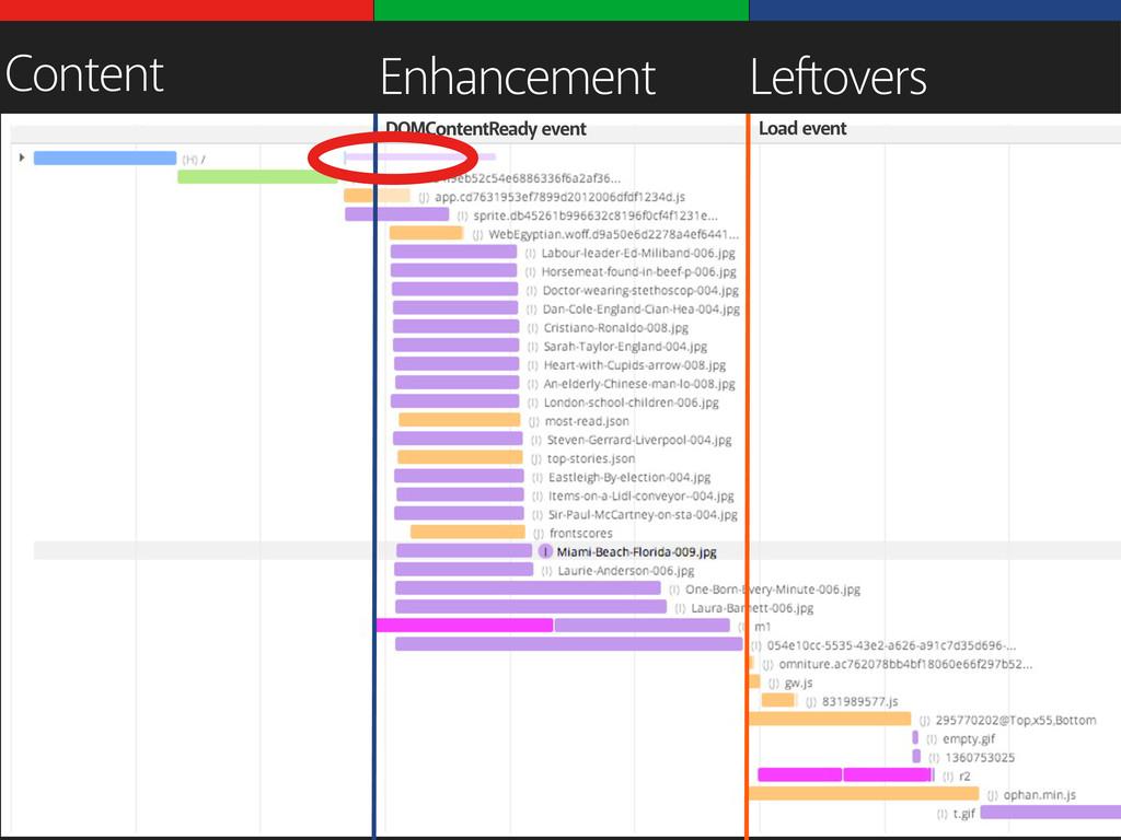DOMContentReady event Load event Content Enhanc...