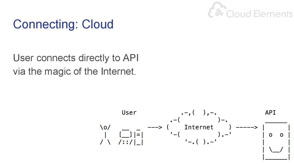 Connecting: Cloud User connects directly to API...