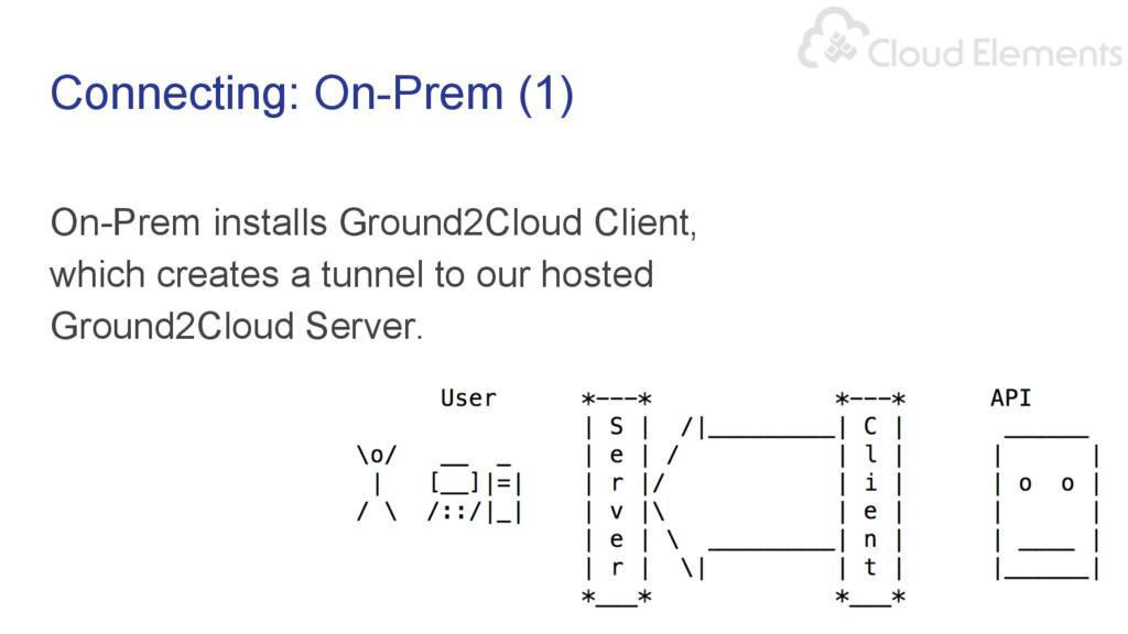 Connecting: On-Prem (1) On-Prem installs Ground...