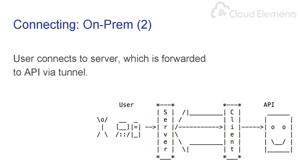 Connecting: On-Prem (2) User connects to server...