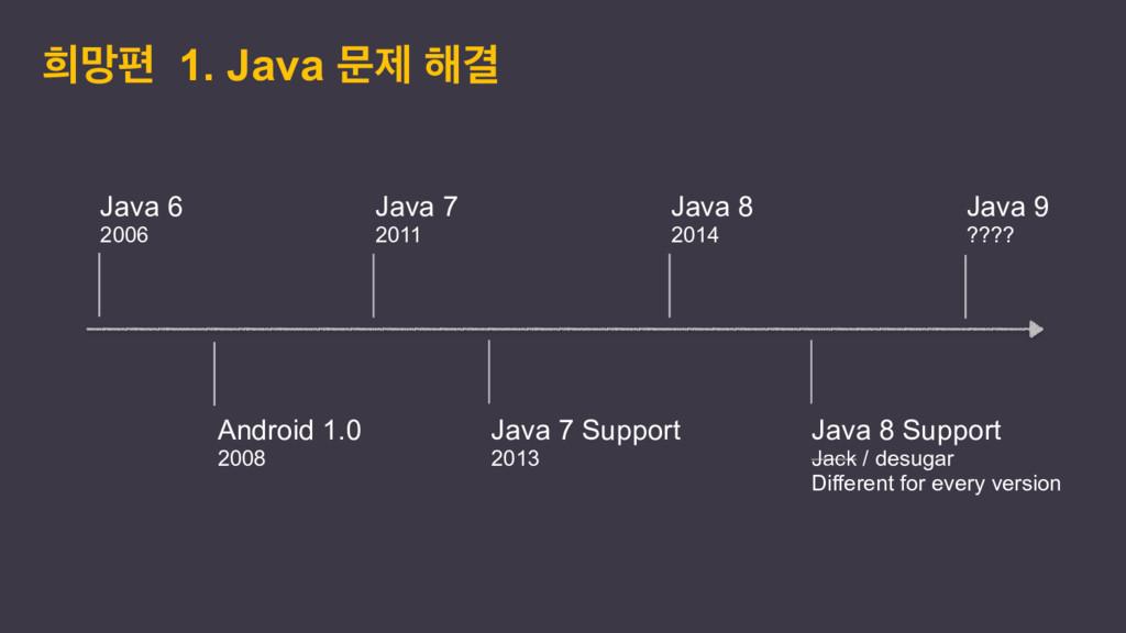 ൞ݎಞ 1. Java ޙઁ ೧Ѿ Java 6 2006 Java 7 2011 Java ...