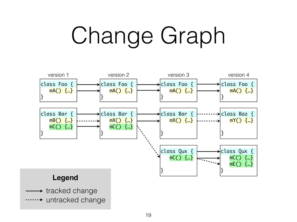 Change Graph class Foo { mA() {…} } class Bar {...