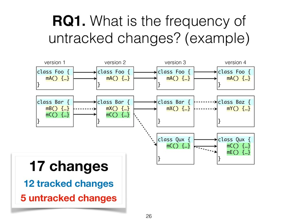 RQ1. What is the frequency of untracked changes...