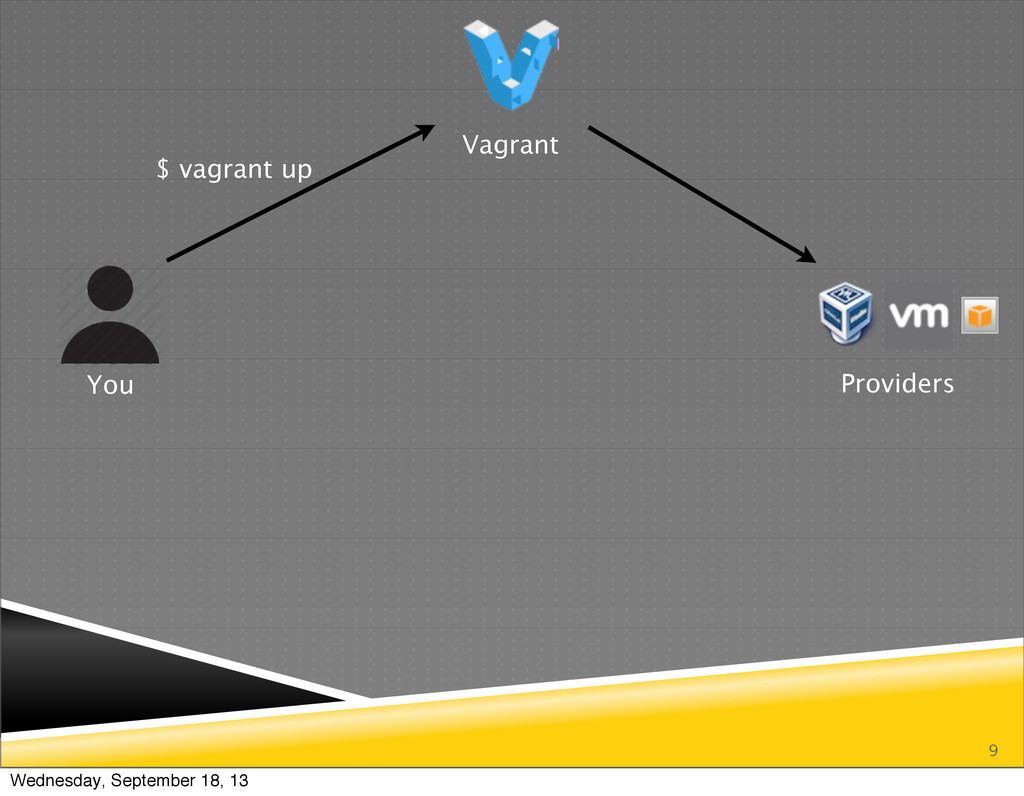 9 You Vagrant Providers $ vagrant up Wednesday,...