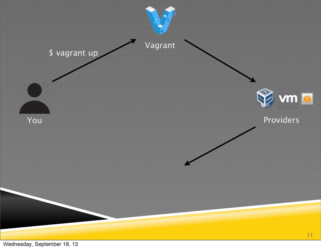 11 You Vagrant Providers $ vagrant up Wednesday...