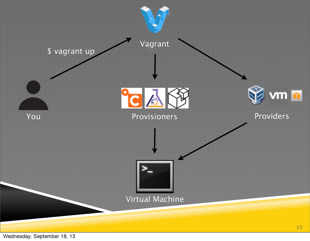 13 You Vagrant Providers Provisioners Virtual M...