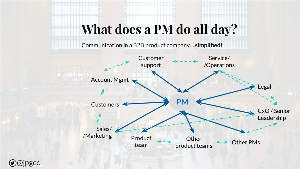 What does a PM do all day? Product team Account...
