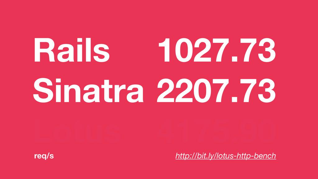 Rails 1027.73 Sinatra 2207.73 Lotus 4175.90 htt...