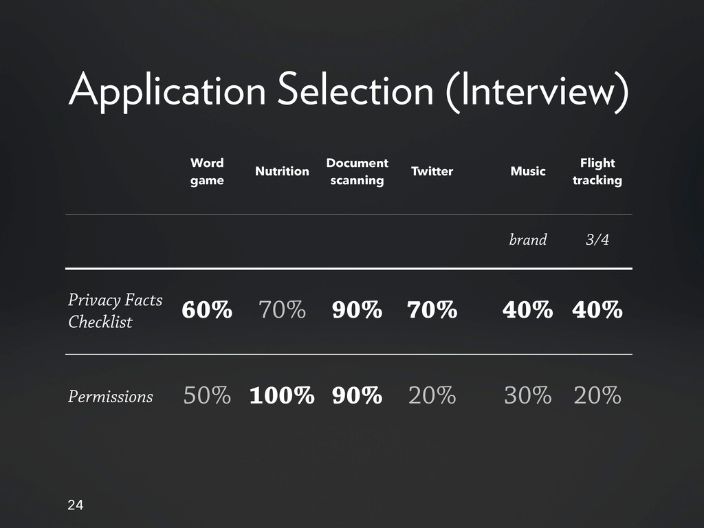 Application Selection (Interview) 24 Word game ...