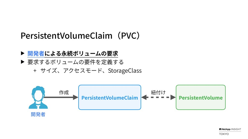 PersistentVolumeClaim(PVC) ▶ 開発者による永続ボリュームの要求 ▶...