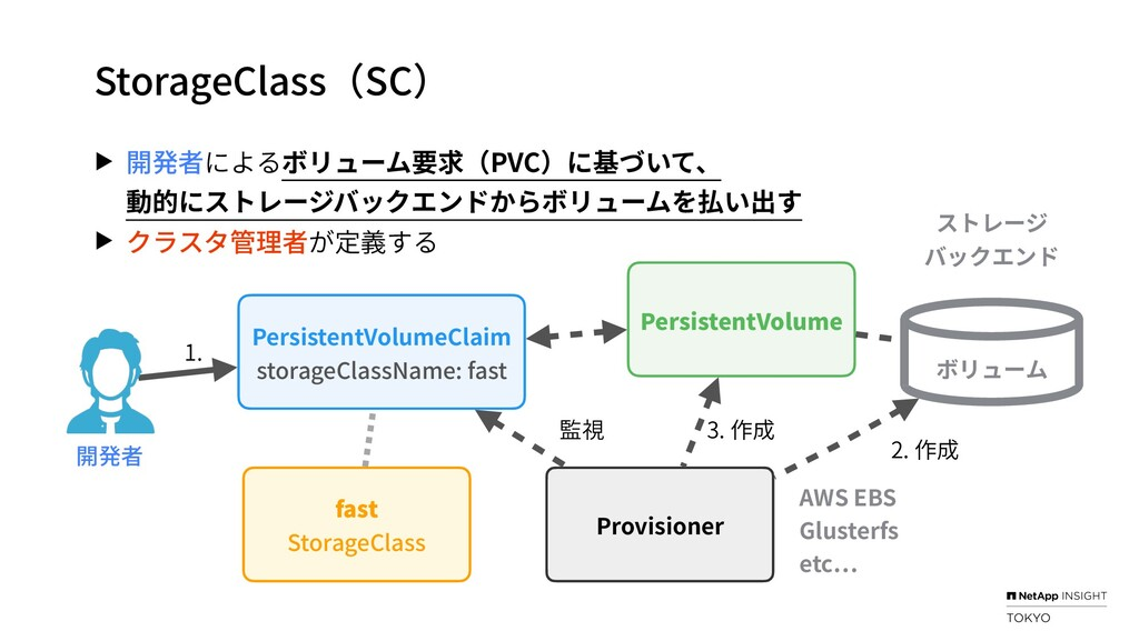 StorageClass(SC) ▶ 開発者によるボリューム要求(PVC)に基づいて、 動的に...