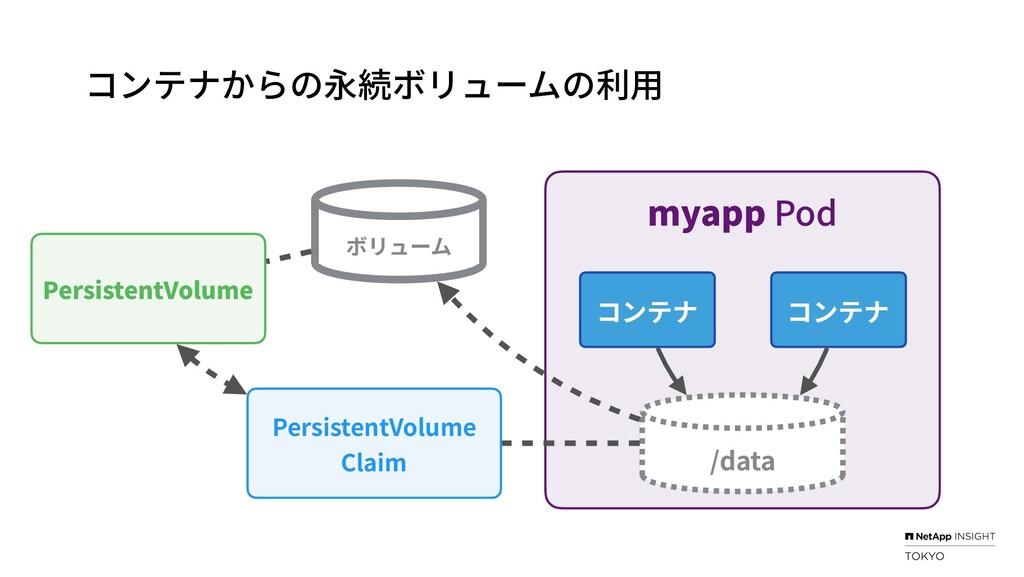 myapp Pod コンテナ PersistentVolume Claim Persisten...