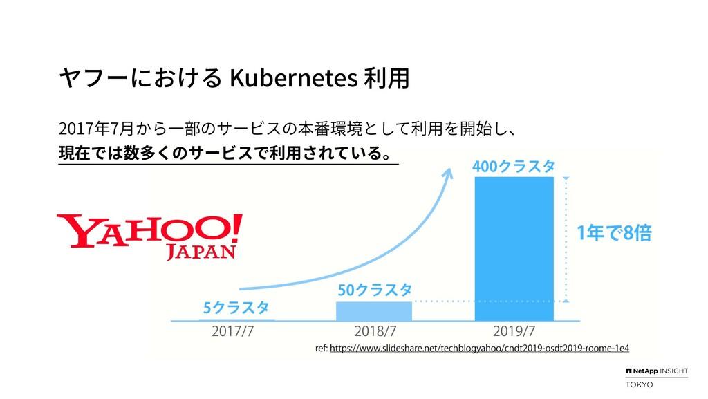ヤフーにおける Kubernetes 利⽤ 2017年7⽉から⼀部のサービスの本番環境として利...