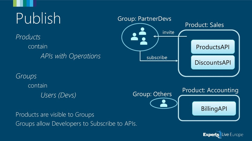 Publish Products contain APIs with Operations G...