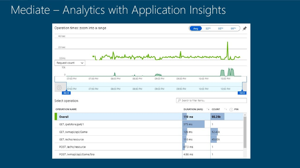 Mediate – Analytics with Application Insights