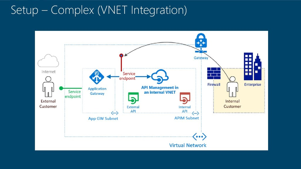 Setup – Complex (VNET Integration)