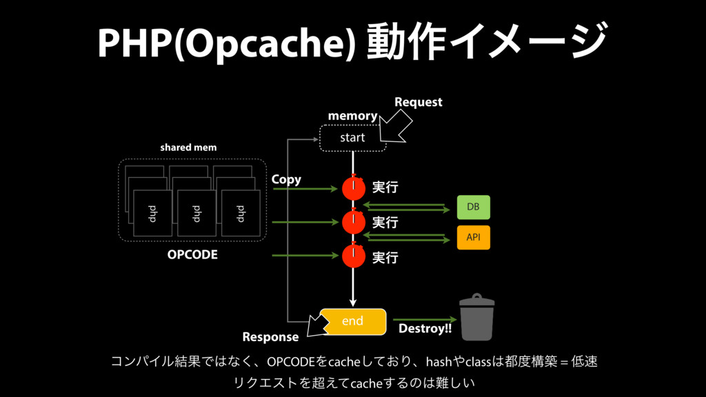 PHP(Opcache) ಈ࡞Πϝʔδ memory Destroy!! start end ...