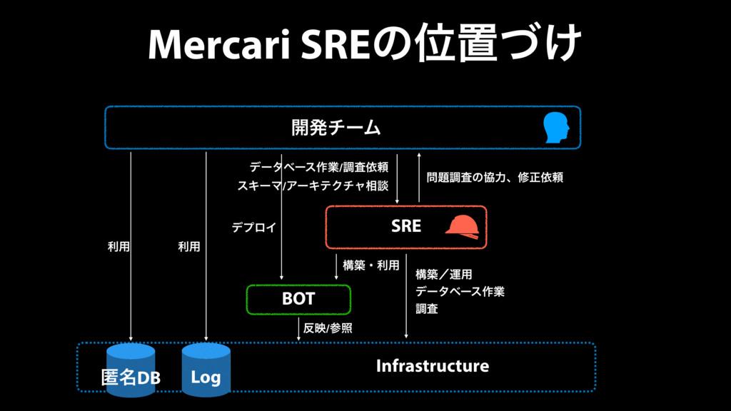 Mercari SREͷҐஔ͚ͮ ։ൃνʔϜ SRE BOT Infrastructure σ...