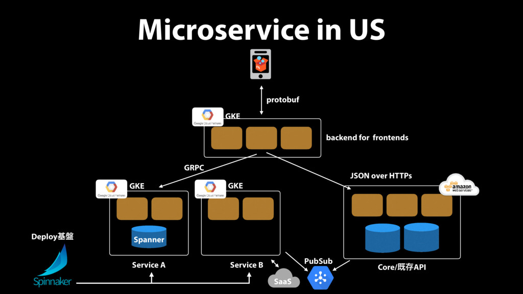 Microservice in US ©2011 Amazon Web Services LL...