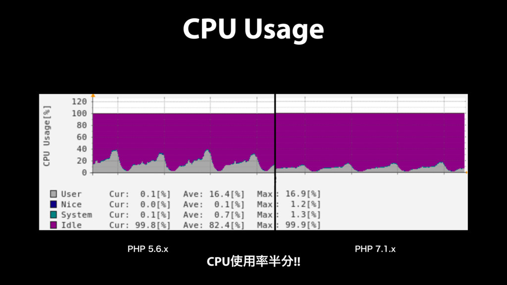 CPU Usage 1)1Y 1)1Y CPU༻!!