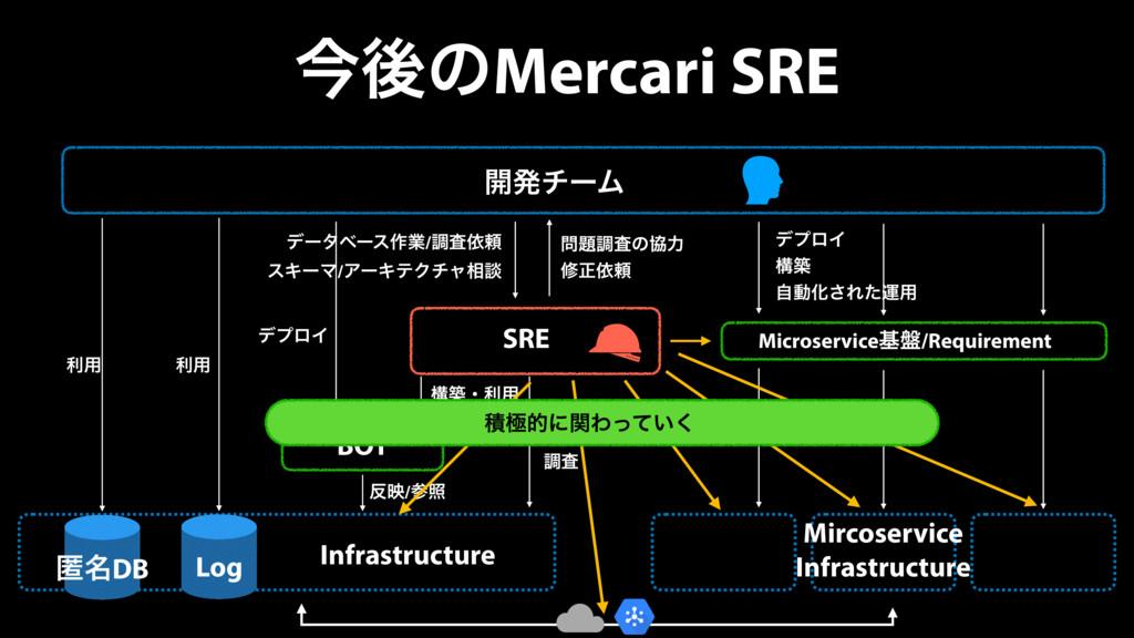 ࠓޙͷMercari SRE ։ൃνʔϜ SRE BOT Infrastructure σʔλ...