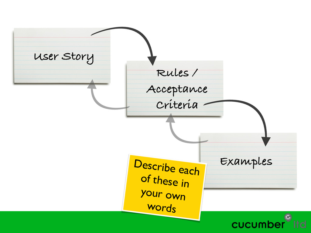 User Story Rules / Acceptance Criteria Examples...