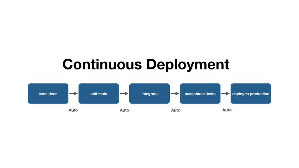 deploy to production acceptance tests integrate...
