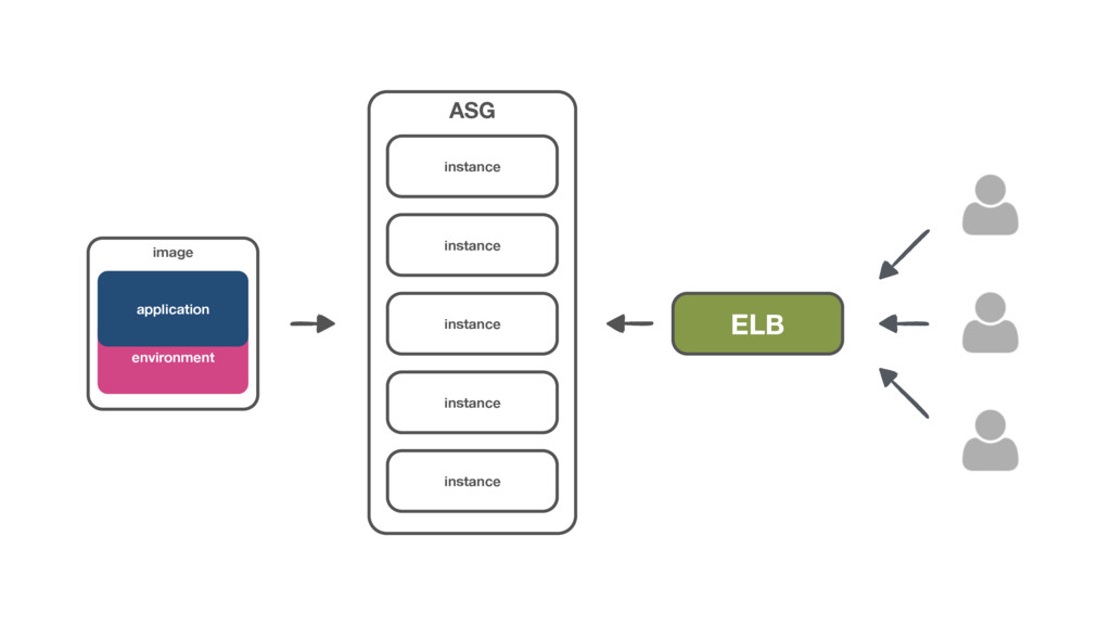 ASG environment application image instance inst...