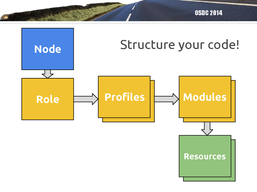 OSDC 2014 Structure your code! Node Profile Pro...