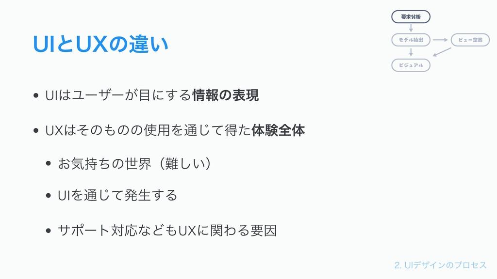 6*σβΠϯͷϓϩηε 6*ͱ69ͷҧ͍ • UIϢʔβʔ͕ʹ͢Δใͷදݱ • U...