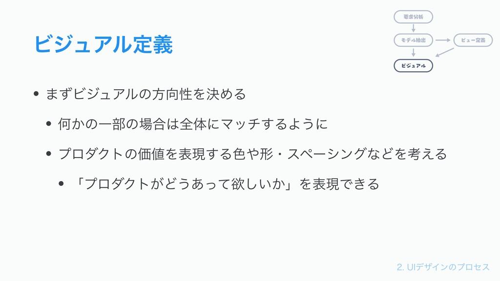 6*σβΠϯͷϓϩηε ϏδϡΞϧఆٛ • ·ͣϏδϡΞϧͷํੑΛܾΊΔ • Կ͔ͷҰ...