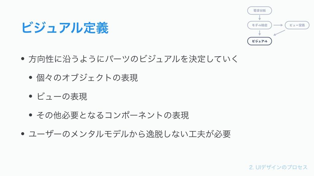 6*σβΠϯͷϓϩηε ϏδϡΞϧఆٛ • ํੑʹԊ͏Α͏ʹύʔπͷϏδϡΞϧΛܾఆ͠...