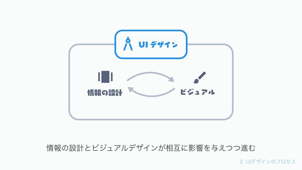 6*σβΠϯͷϓϩηε 6* σβΠϯ ϏδϡΞϧ ใͷઃܭ ใͷઃܭͱϏδϡΞϧσ...
