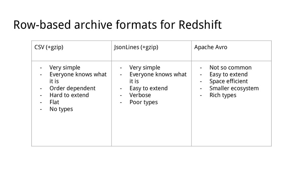Row-based archive formats for Redshift CSV (+gz...