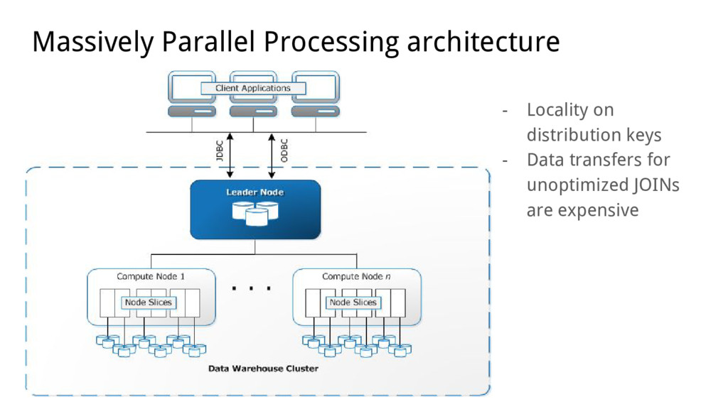 Massively Parallel Processing architecture - Lo...