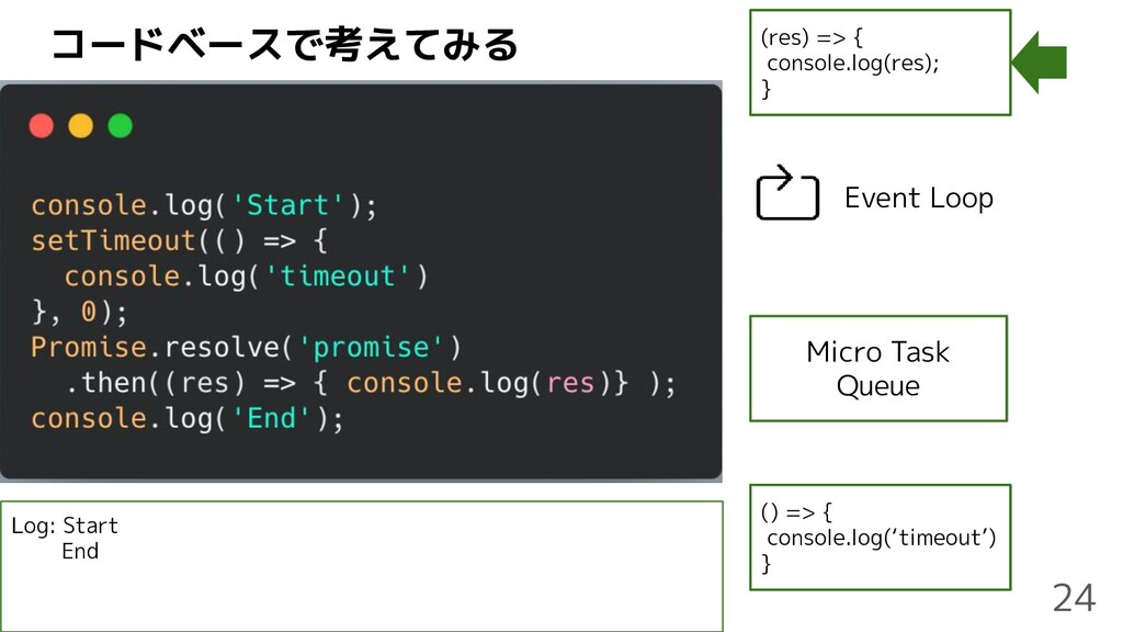 コードベースで考えてみる (res) => { console.log(res); } Mic...