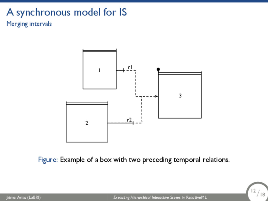 A synchronous model for IS Merging intervals 2 ...
