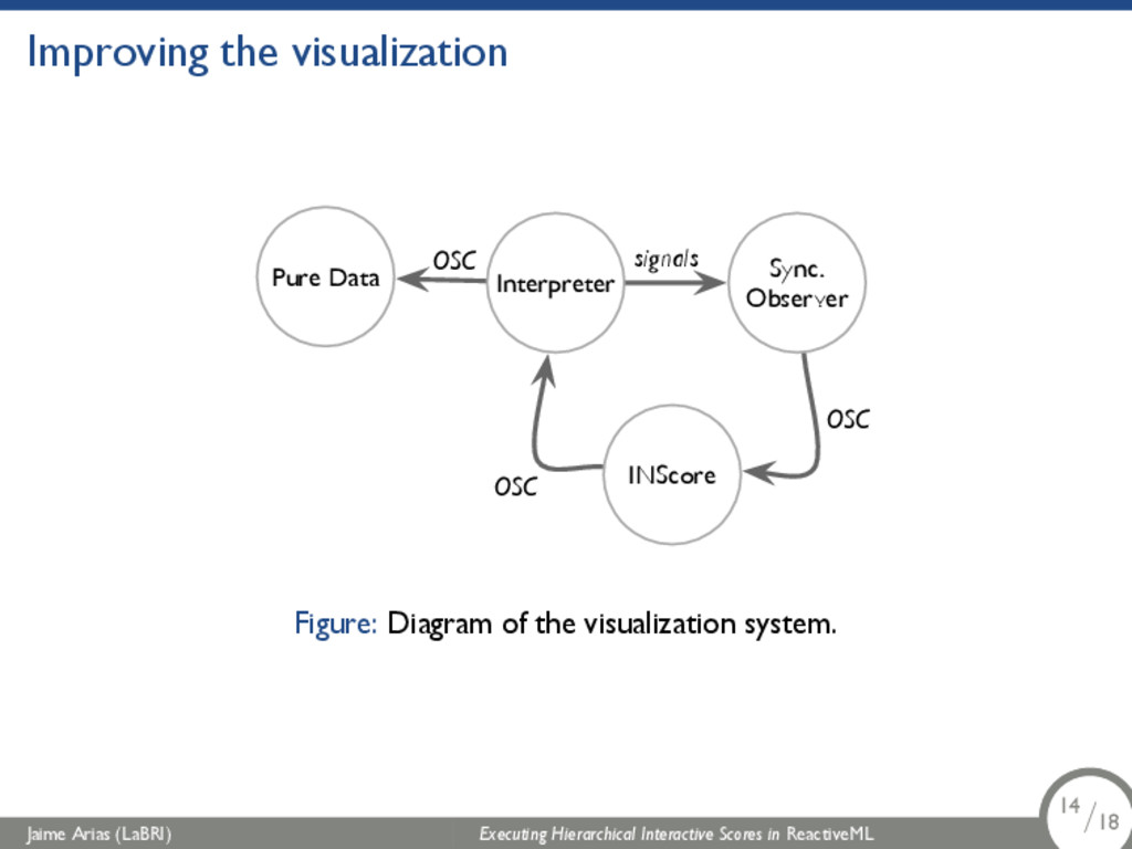 Improving the visualization Interpreter Sync. O...