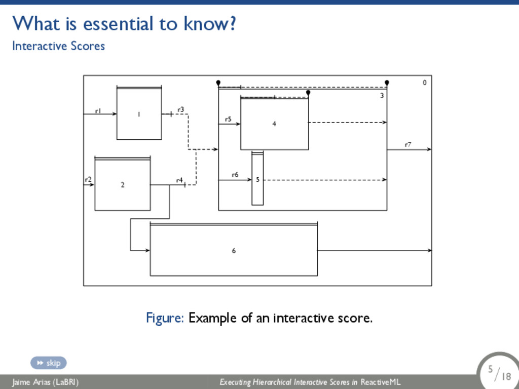 What is essential to know? Interactive Scores 2...